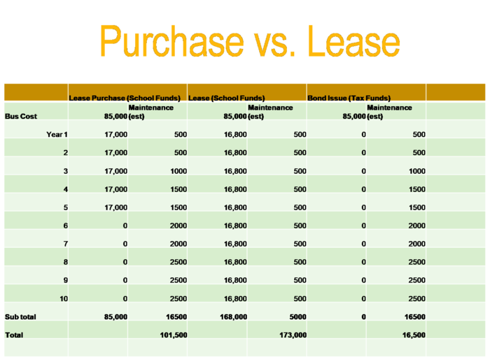 Lease vs. Purchase